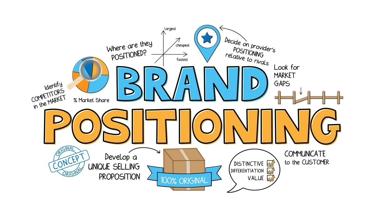 Brand Positioning Examples